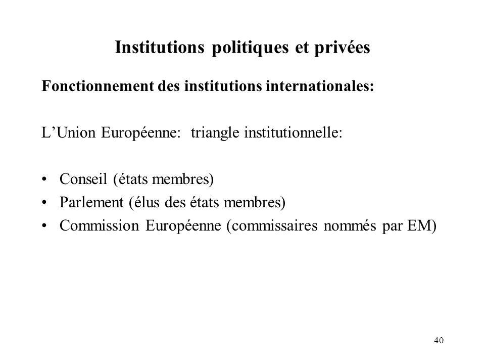 40 Institutions politiques et privées Fonctionnement des institutions internationales: LUnion Européenne: triangle institutionnelle: Conseil (états me