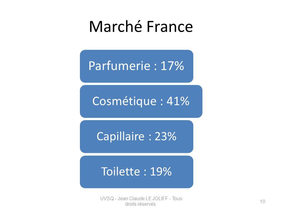 Marché France Parfumerie : 17% Cosmétique : 41% Capillaire : 23%Toilette : 19% UVSQ - Jean Claude LE JOLIFF - Tous droits réservés. 10