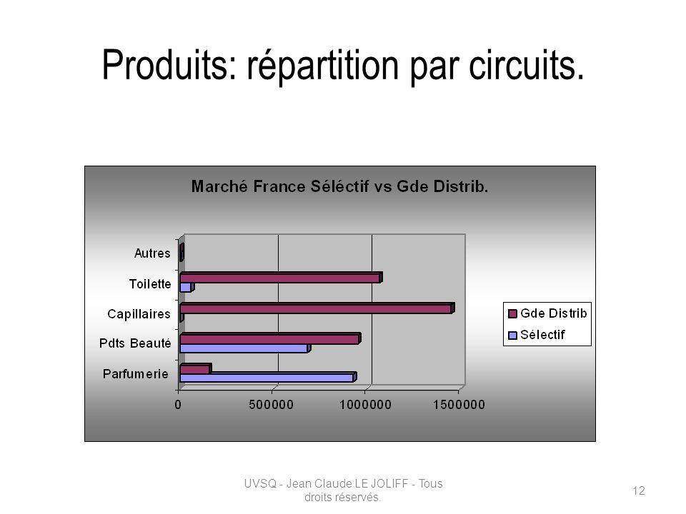 Produits: répartition par circuits. UVSQ - Jean Claude LE JOLIFF - Tous droits réservés. 12