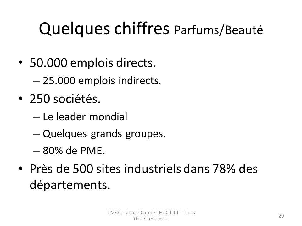 Quelques chiffres Parfums/Beauté 50.000 emplois directs. – 25.000 emplois indirects. 250 sociétés. – Le leader mondial – Quelques grands groupes. – 80
