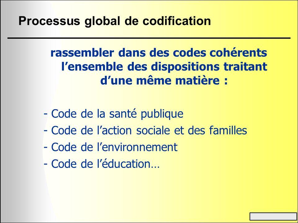 Processus global de codification rassembler dans des codes cohérents lensemble des dispositions traitant dune même matière : - Code de la santé publiq