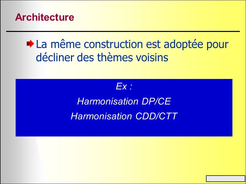 Architecture La même construction est adoptée pour décliner des thèmes voisins Ex : Harmonisation DP/CE Harmonisation CDD/CTT