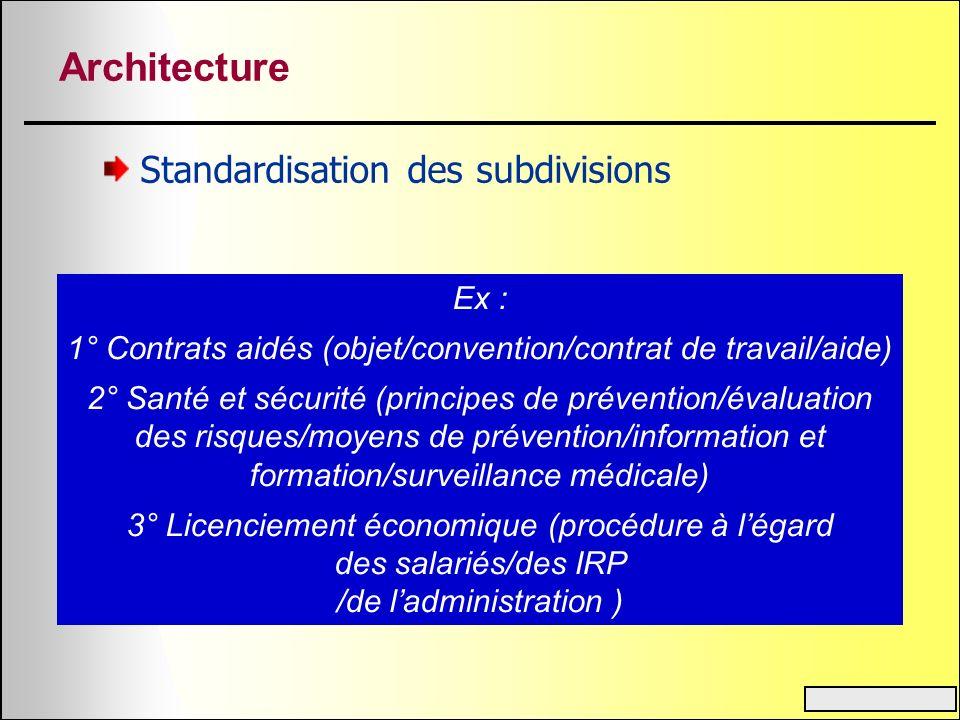 Architecture Standardisation des subdivisions Ex : 1° Contrats aidés (objet/convention/contrat de travail/aide) 2° Santé et sécurité (principes de pré
