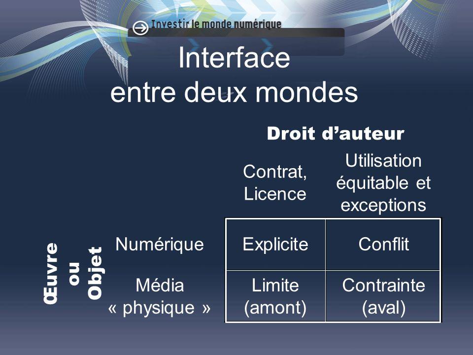 Interface entre deux mondes Contrat, Licence Utilisation équitable et exceptions NumériqueExpliciteConflit Média « physique » Limite (amont) Contrainte (aval) Œuvre ou Objet Droit dauteur