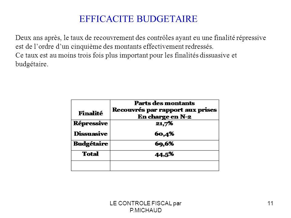 EFFICACITE BUDGETAIRE Deux ans après, le taux de recouvrement des contrôles ayant eu une finalité répressive est de lordre dun cinquième des montants