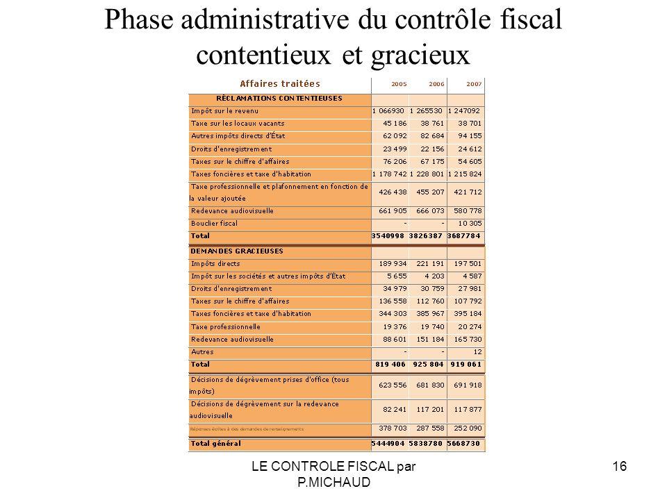 Phase administrative du contrôle fiscal contentieux et gracieux 16LE CONTROLE FISCAL par P.MICHAUD