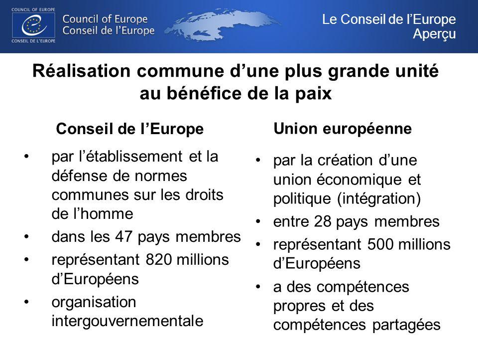 Réalisation commune dune plus grande unité au bénéfice de la paix Conseil de lEurope par létablissement et la défense de normes communes sur les droits de lhomme dans les 47 pays membres représentant 820 millions dEuropéens organisation intergouvernementale Union européenne par la création dune union économique et politique (intégration) entre 28 pays membres représentant 500 millions dEuropéens a des compétences propres et des compétences partagées Le Conseil de lEurope Aperçu
