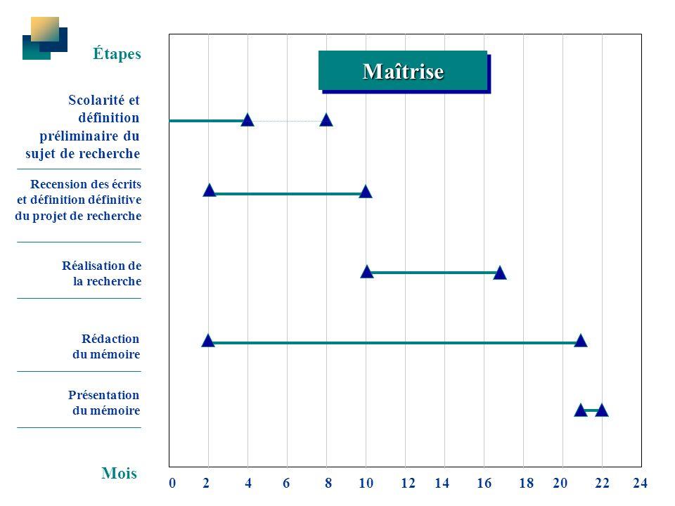 Scolarité et définition préliminaire du sujet de recherche Recension des écrits et définition définitive du projet de recherche Réalisation de la rech