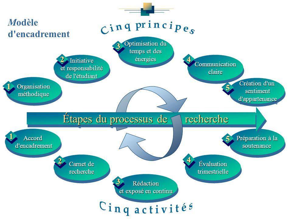 Initiative et responsabilité de l'étudiant Communication claire Organisation méthodique Optimisation du temps et des énergies Création d'un sentiment