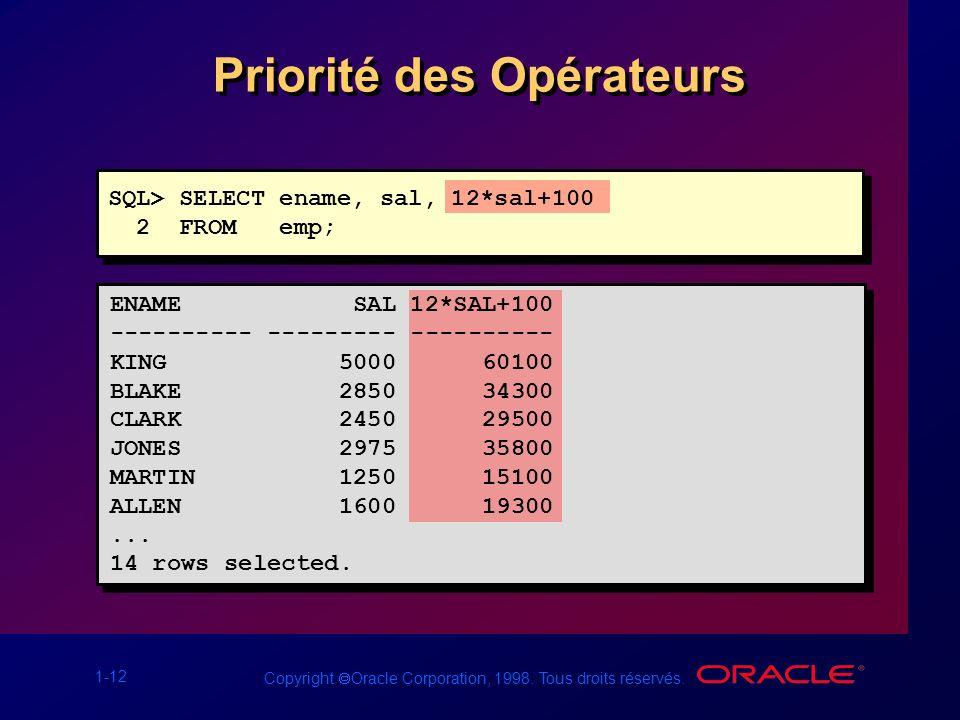1-12 Copyright Oracle Corporation, 1998. Tous droits réservés. Priorité des Opérateurs SQL> SELECT ename, sal, 12*sal+100 2 FROM emp; ENAME SAL 12*SAL