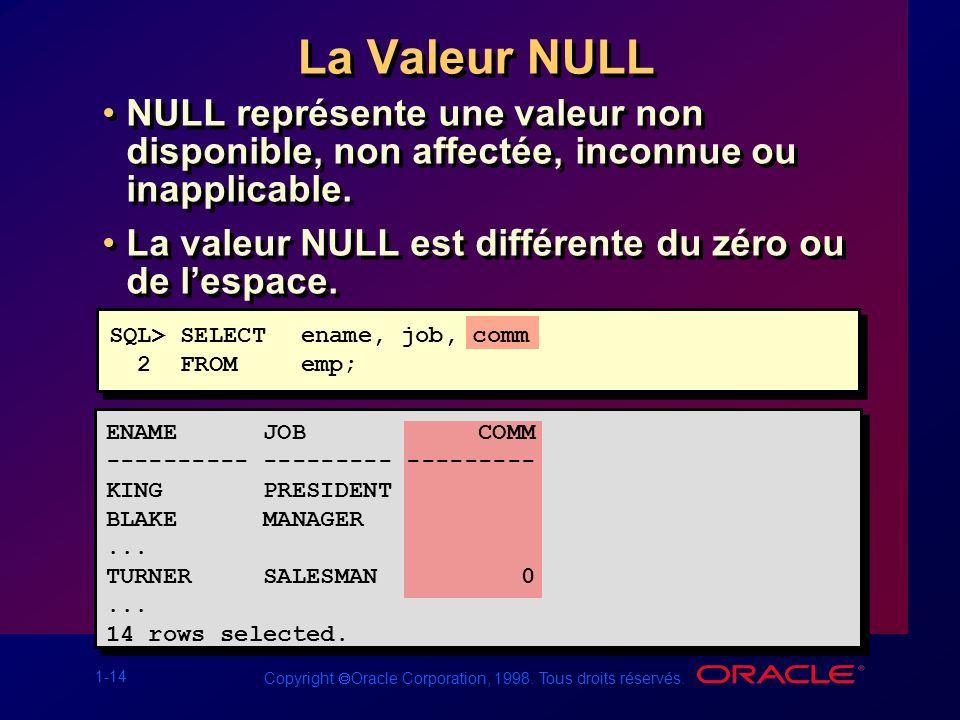 1-14 Copyright Oracle Corporation, 1998. Tous droits réservés. La Valeur NULL NULL représente une valeur non disponible, non affectée, inconnue ou ina