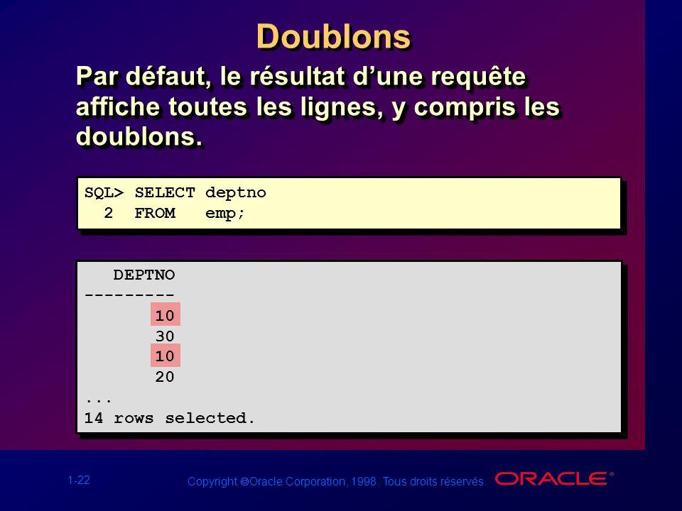 1-22 Copyright Oracle Corporation, 1998. Tous droits réservés. Doublons Par défaut, le résultat dune requête affiche toutes les lignes, y compris les