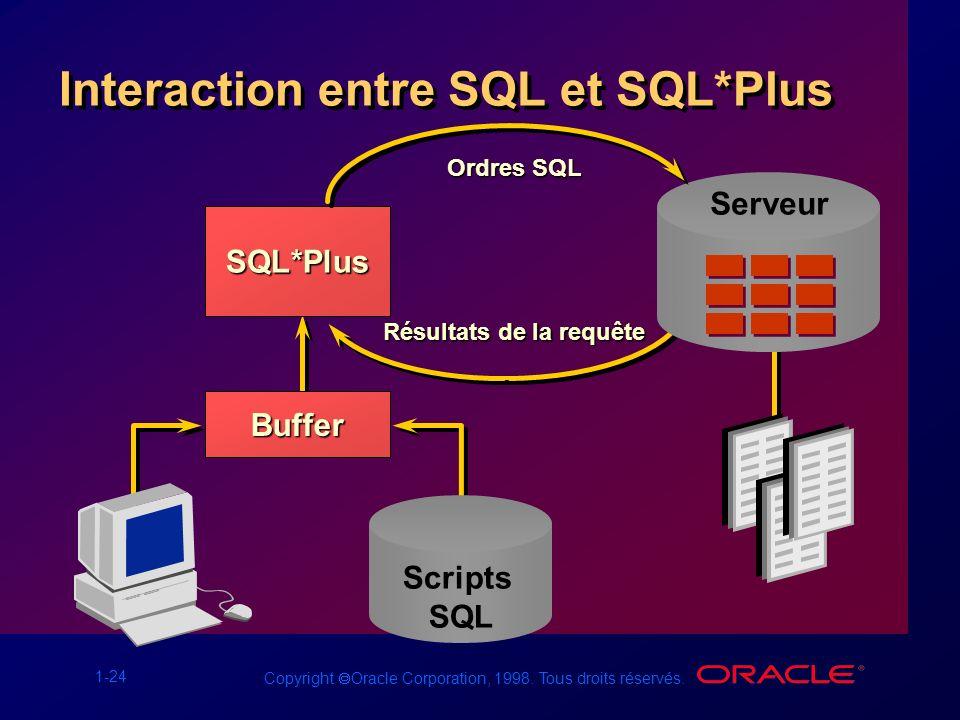 1-24 Copyright Oracle Corporation, 1998. Tous droits réservés. Interaction entre SQL et SQL*Plus SQL*Plus Buffer Scripts SQL Serveur Ordres SQL Résult