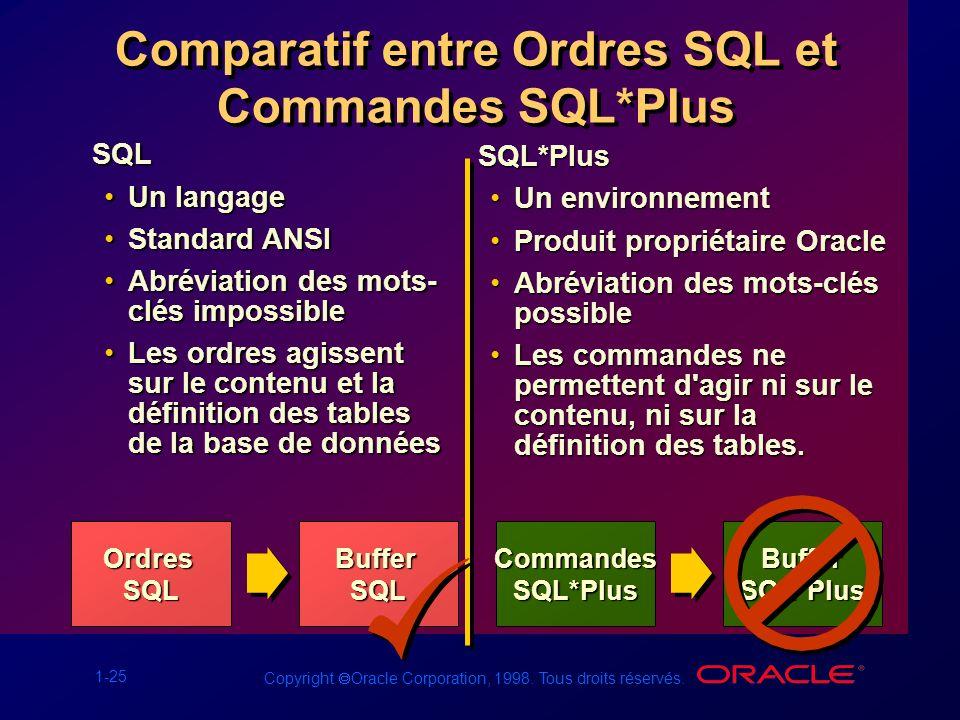 1-25 Copyright Oracle Corporation, 1998. Tous droits réservés. Comparatif entre Ordres SQL et Commandes SQL*Plus OrdresSQL SQL Un langageUn langage St