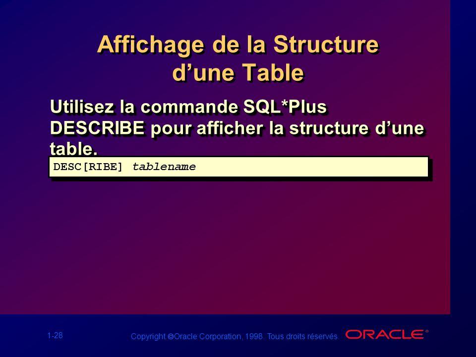 1-28 Copyright Oracle Corporation, 1998. Tous droits réservés. Affichage de la Structure dune Table Utilisez la commande SQL*Plus DESCRIBE pour affich