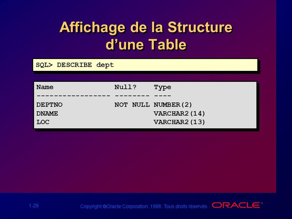 1-29 Copyright Oracle Corporation, 1998. Tous droits réservés. Affichage de la Structure dune Table SQL> DESCRIBE dept Name Null? Type ---------------
