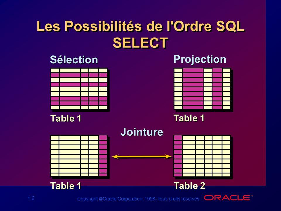 1-3 Copyright Oracle Corporation, 1998. Tous droits réservés. Les Possibilités de l'Ordre SQL SELECT Sélection Projection Table 1 Table 2 Table 1 Join
