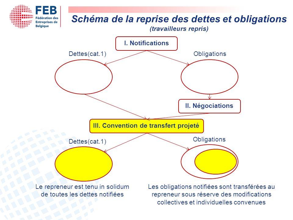 Schéma de la reprise des dettes et obligations (travailleurs repris) I.