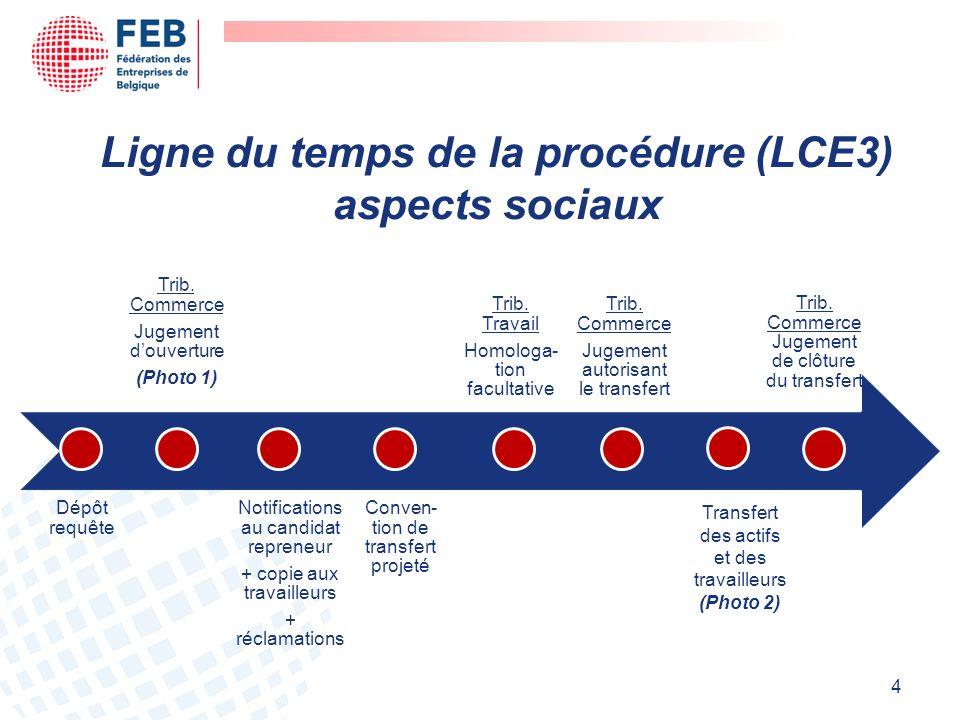 Ligne du temps de la procédure (LCE3) aspects sociaux 4 Transfert des actifs et des travailleurs (Photo 2)