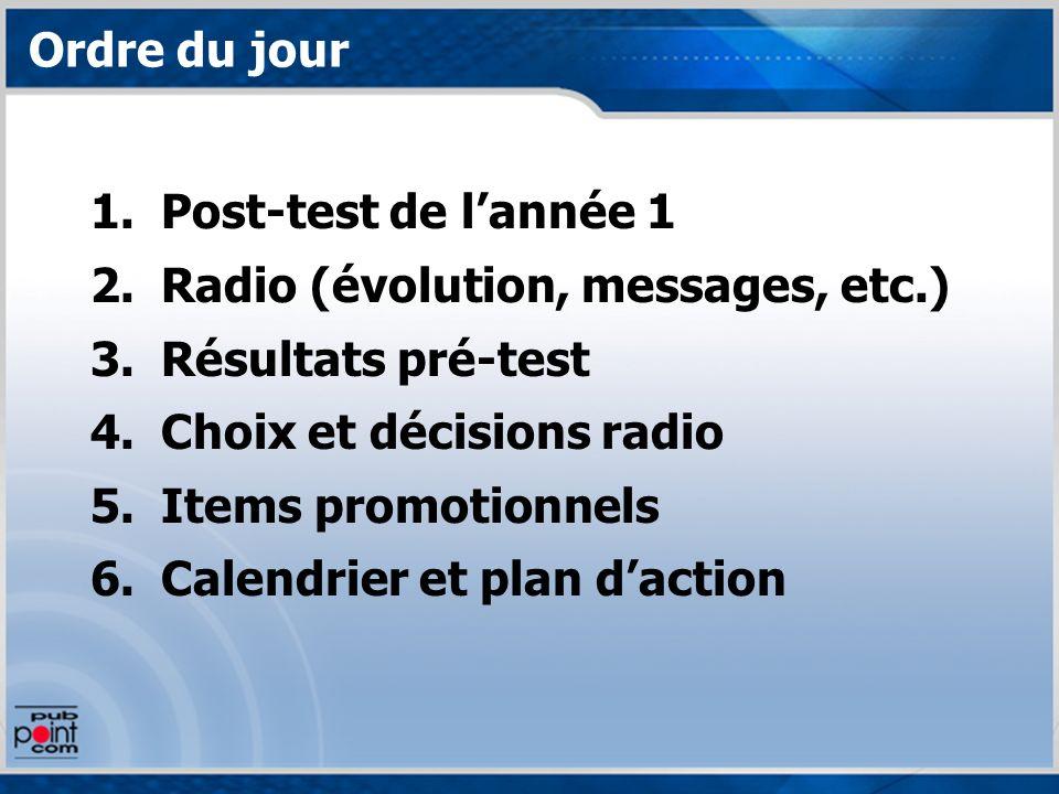 Ordre du jour 1.Post-test de lannée 1 2.Radio (évolution, messages, etc.) 3.Résultats pré-test 4.Choix et décisions radio 5.Items promotionnels 6.Cale