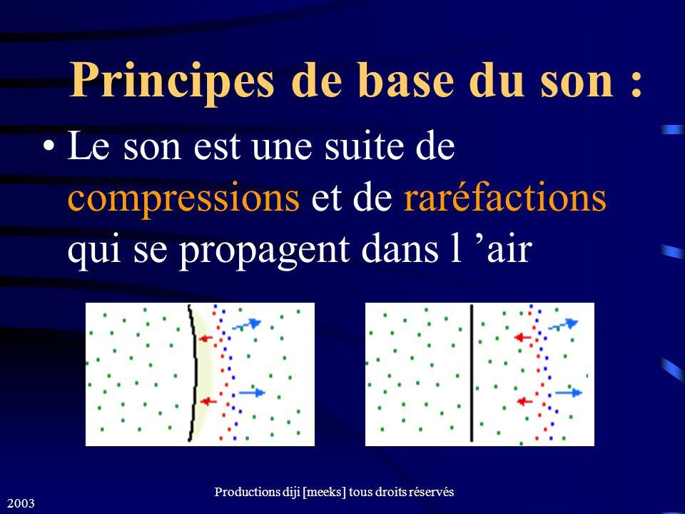 2003 Productions diji [meeks] tous droits réservés SPL = Sound Pressure Level 0 dB SPL (0.0002 uBar) 130 dB SPL (600 uBar) Mesure de lintensité sonore
