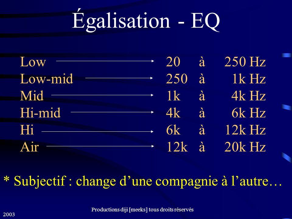 2003 Productions diji [meeks] tous droits réservés Égalisation - EQ Low 20 à250 Hz Low-mid 250 à 1k Hz Mid 1k à 4k Hz Hi-mid 4k à 6k Hz Hi 6k à12k Hz Air 12k à20k Hz * Subjectif : change dune compagnie à lautre…