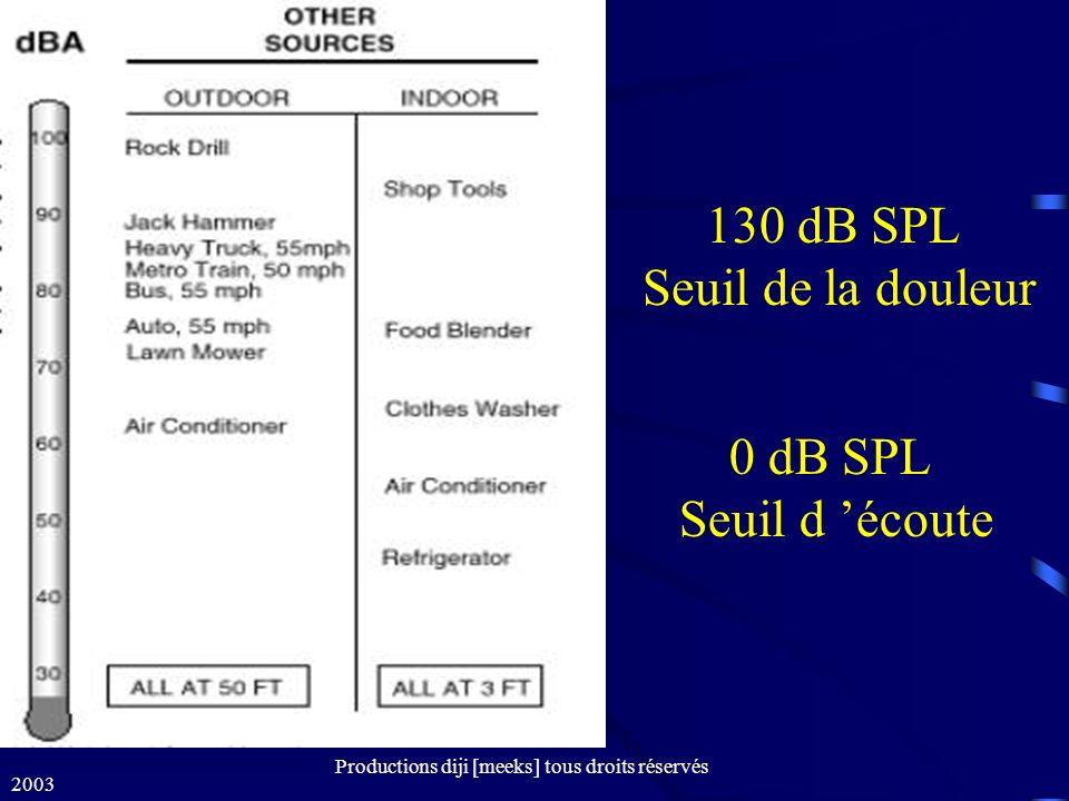 2003 Productions diji [meeks] tous droits réservés Les équipements audio ne fonctionnent pas avec SPL, mais avec des signaux électriques Radio diffusion : 0vu = +8dBm = 1,95v Studio Pro :0vu = +4dBm = 1,23v Studio Semi-pro :0vu = -10dBV = 0,32v