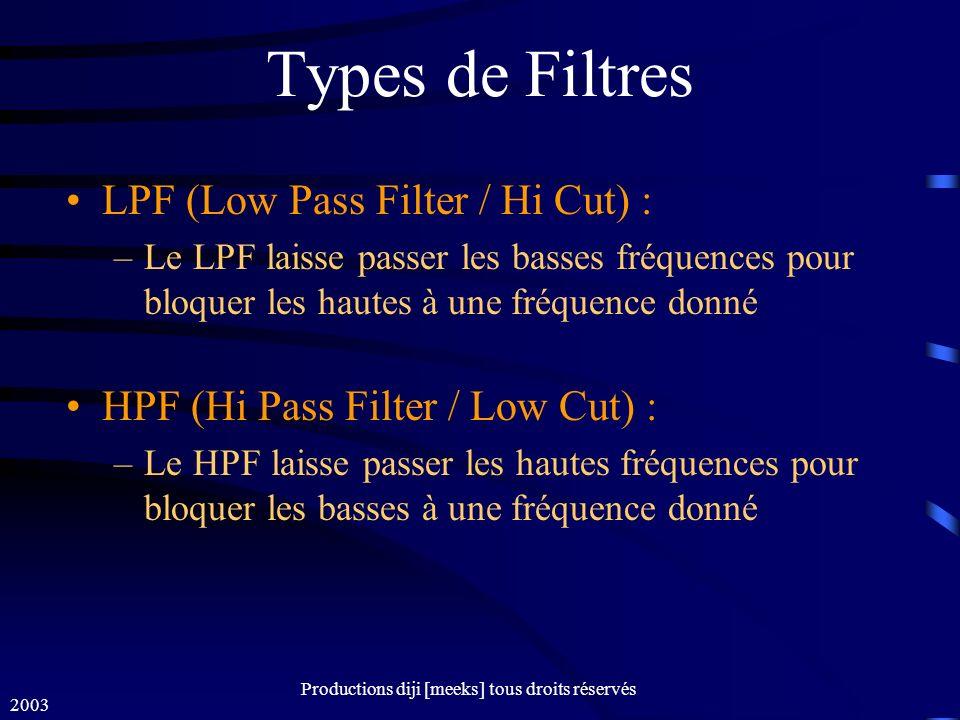 2003 Productions diji [meeks] tous droits réservés Types de Filtres LPF (Low Pass Filter / Hi Cut) : –Le LPF laisse passer les basses fréquences pour bloquer les hautes à une fréquence donné HPF (Hi Pass Filter / Low Cut) : –Le HPF laisse passer les hautes fréquences pour bloquer les basses à une fréquence donné