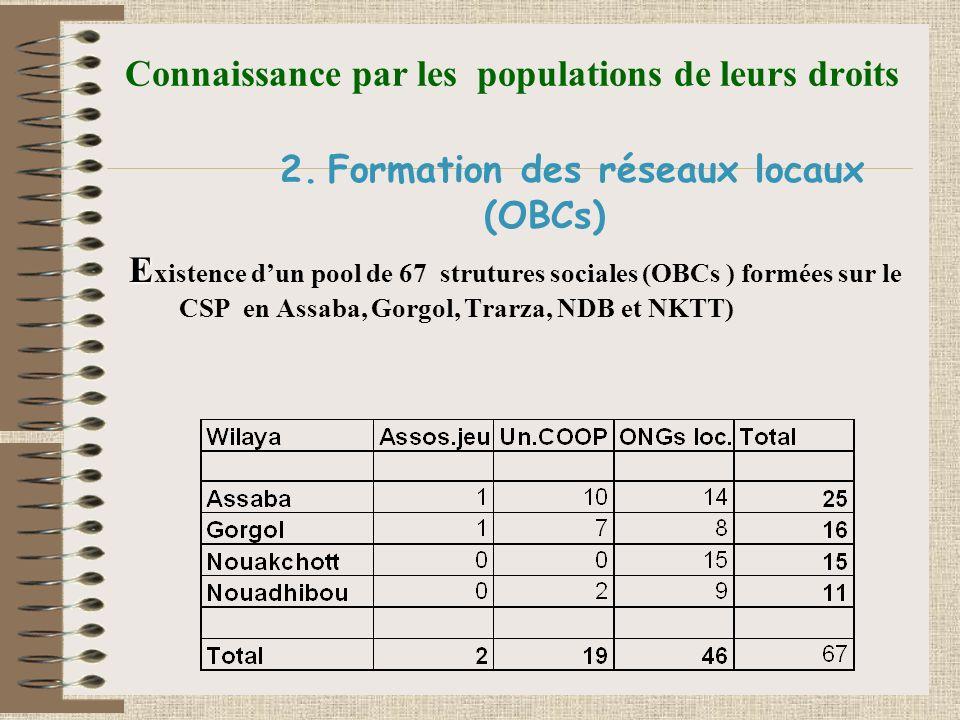 Connaissance par les populations de leurs droits 2.Formation des réseaux locaux (OBCs) E E xistence dun pool de 67 strutures sociales (OBCs ) formées sur le CSP en Assaba, Gorgol, Trarza, NDB et NKTT)