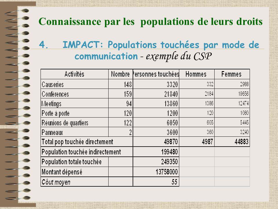 Connaissance par les populations de leurs droits 4.IMPACT: Populations touchées par mode de communication - exemple du CSP