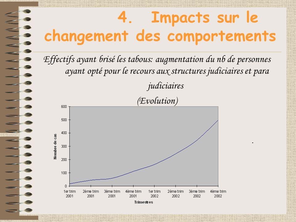 4.Impacts sur le changement des comportements Effectifs ayant brisé les tabous: augmentation du nb de personnes ayant opté pour le recours aux structures judiciaires et para judiciaires (Evolution)