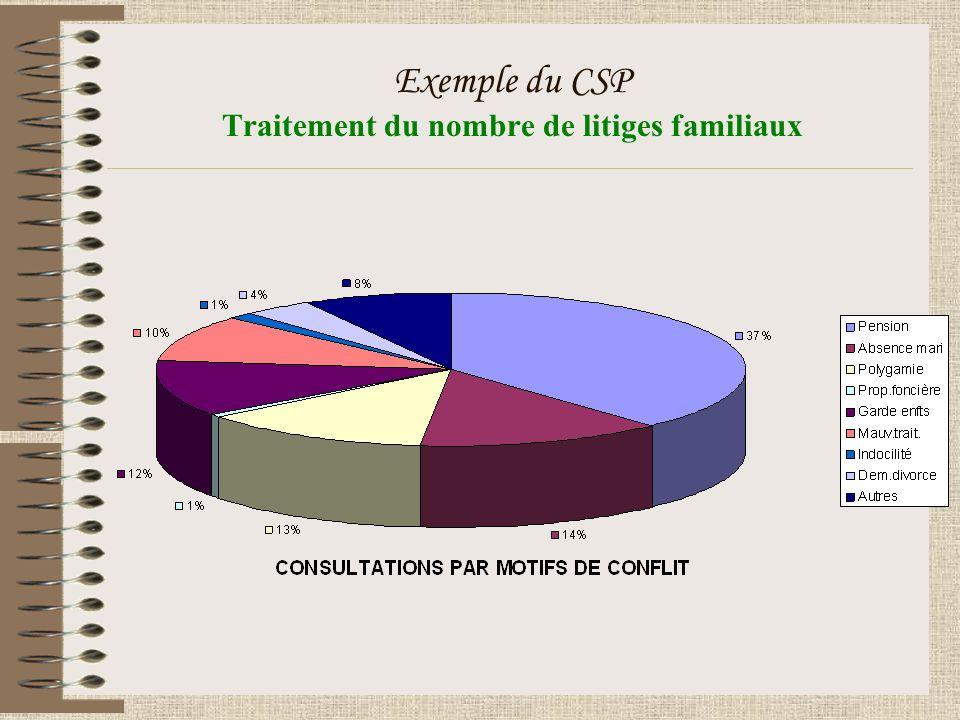 Exemple du CSP Traitement du nombre de litiges familiaux