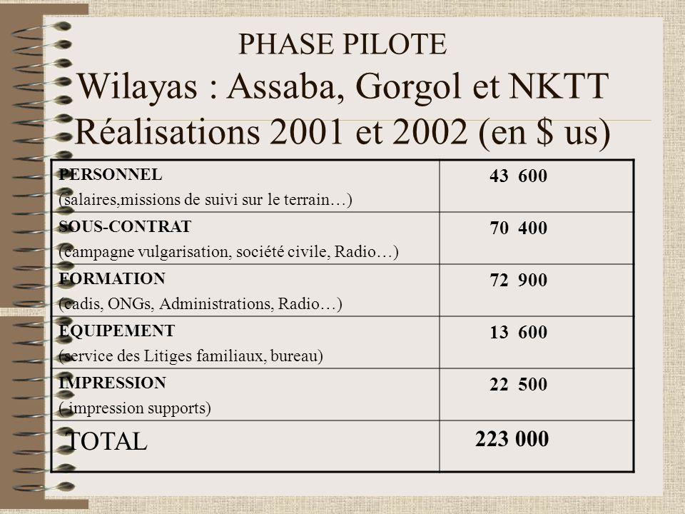 PHASE PILOTE Wilayas : Assaba, Gorgol et NKTT Réalisations 2001 et 2002 (en $ us) PERSONNEL (salaires,missions de suivi sur le terrain…) 43 600 SOUS-CONTRAT (campagne vulgarisation, société civile, Radio…) 70 400 FORMATION (cadis, ONGs, Administrations, Radio…) 72 900 EQUIPEMENT (service des Litiges familiaux, bureau) 13 600 IMPRESSION ( impression supports) 22 500 TOTAL 223 000