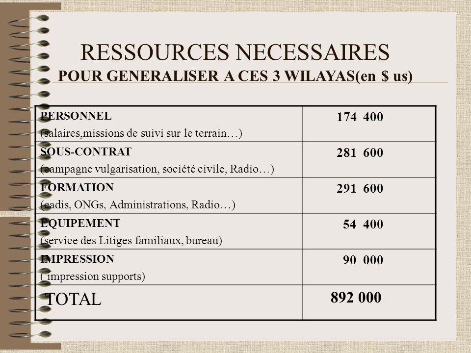 RESSOURCES NECESSAIRES POUR GENERALISER A CES 3 WILAYAS(en $ us) PERSONNEL (salaires,missions de suivi sur le terrain…) 174 400 SOUS-CONTRAT (campagne vulgarisation, société civile, Radio…) 281 600 FORMATION (cadis, ONGs, Administrations, Radio…) 291 600 EQUIPEMENT (service des Litiges familiaux, bureau) 54 400 IMPRESSION ( impression supports) 90 000 TOTAL 892 000