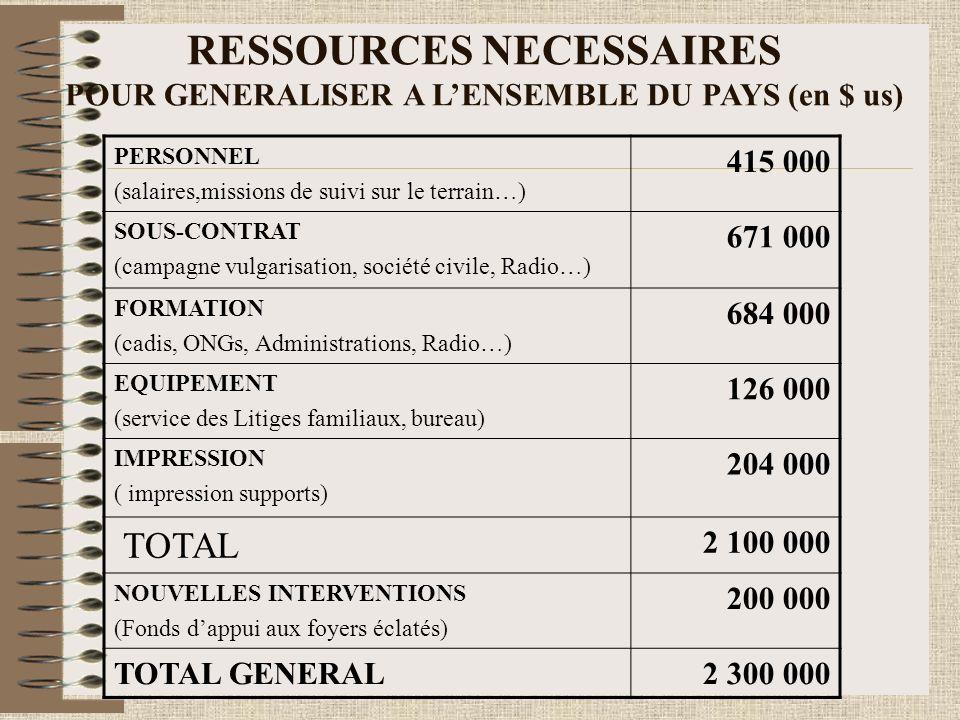 RESSOURCES NECESSAIRES POUR GENERALISER A LENSEMBLE DU PAYS (en $ us) PERSONNEL (salaires,missions de suivi sur le terrain…) 415 000 SOUS-CONTRAT (campagne vulgarisation, société civile, Radio…) 671 000 FORMATION (cadis, ONGs, Administrations, Radio…) 684 000 EQUIPEMENT (service des Litiges familiaux, bureau) 126 000 IMPRESSION ( impression supports) 204 000 TOTAL 2 100 000 NOUVELLES INTERVENTIONS (Fonds dappui aux foyers éclatés) 200 000 TOTAL GENERAL2 300 000