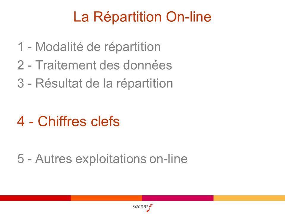La Répartition On-line 1 - Modalité de répartition 2 - Traitement des données 3 - Résultat de la répartition 4 - Chiffres clefs 5 - Autres exploitations on-line