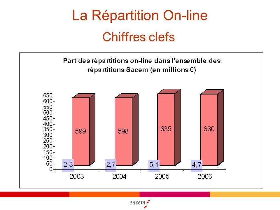 La Répartition On-line Chiffres clefs