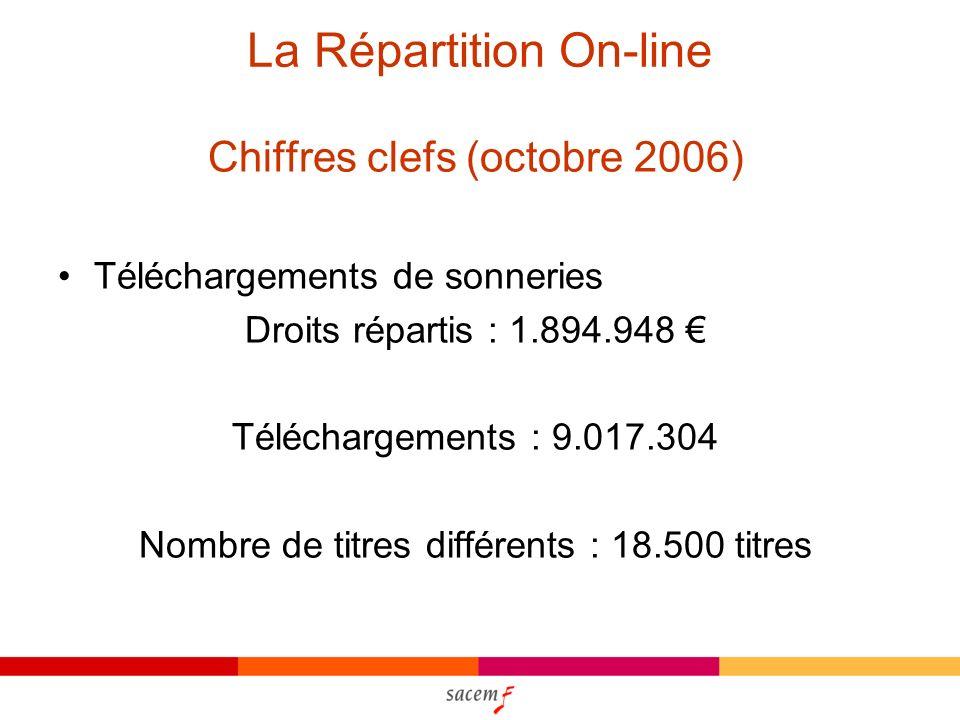 La Répartition On-line Chiffres clefs (octobre 2006) Téléchargements de sonneries Droits répartis : 1.894.948 Téléchargements : 9.017.304 Nombre de titres différents : 18.500 titres
