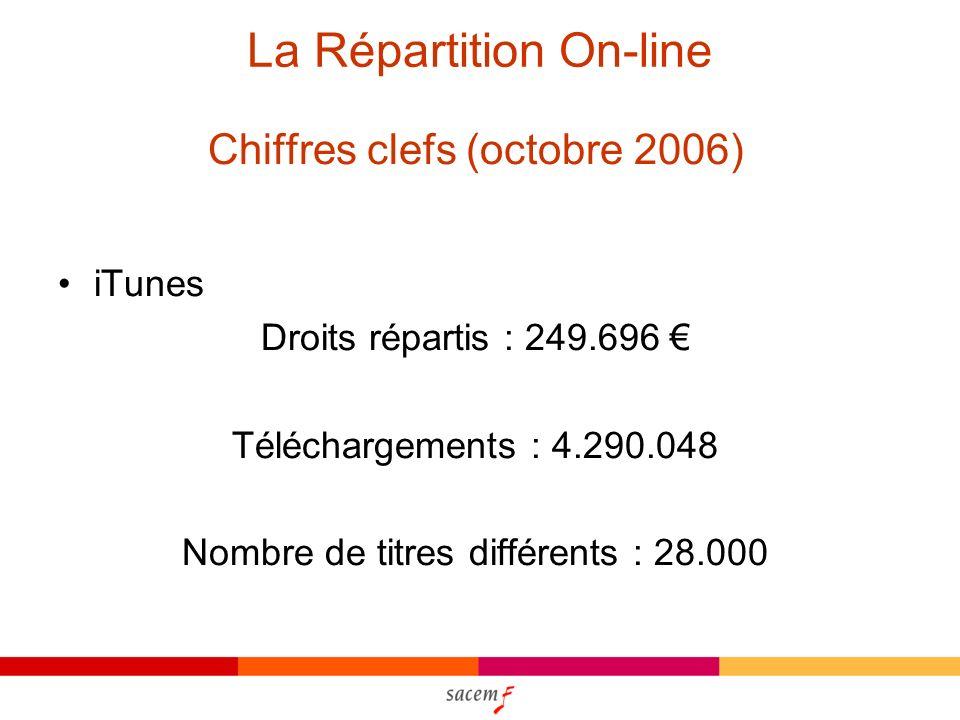 La Répartition On-line Chiffres clefs (octobre 2006) iTunes Droits répartis : 249.696 Téléchargements : 4.290.048 Nombre de titres différents : 28.000