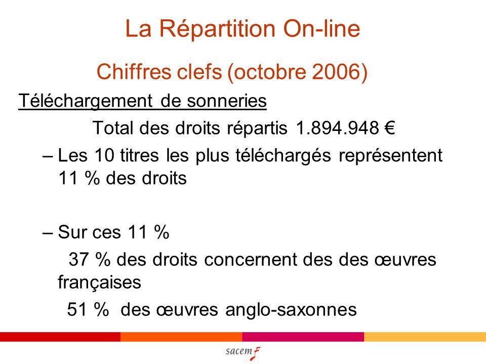 La Répartition On-line Chiffres clefs (octobre 2006) Téléchargement de sonneries Total des droits répartis 1.894.948 –Les 10 titres les plus téléchargés représentent 11 % des droits –Sur ces 11 % 37 % des droits concernent des des œuvres françaises 51 % des œuvres anglo-saxonnes