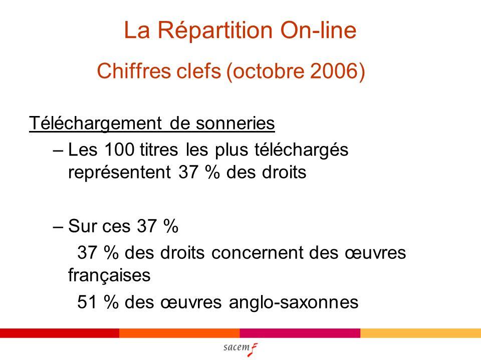 La Répartition On-line Chiffres clefs (octobre 2006) Téléchargement de sonneries –Les 100 titres les plus téléchargés représentent 37 % des droits –Sur ces 37 % 37 % des droits concernent des œuvres françaises 51 % des œuvres anglo-saxonnes
