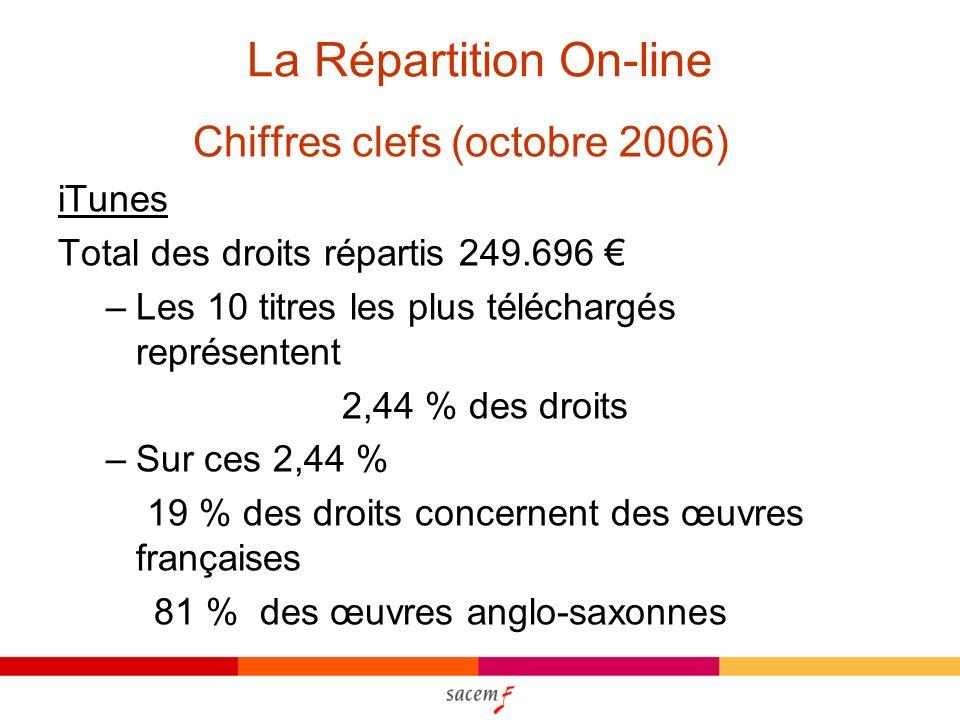 La Répartition On-line Chiffres clefs (octobre 2006) iTunes Total des droits répartis 249.696 –Les 10 titres les plus téléchargés représentent 2,44 % des droits –Sur ces 2,44 % 19 % des droits concernent des œuvres françaises 81 % des œuvres anglo-saxonnes