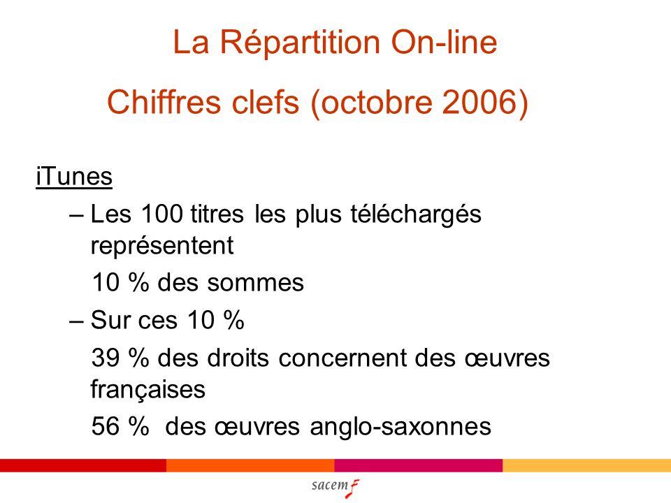 La Répartition On-line Chiffres clefs (octobre 2006) iTunes –Les 100 titres les plus téléchargés représentent 10 % des sommes –Sur ces 10 % 39 % des droits concernent des œuvres françaises 56 % des œuvres anglo-saxonnes