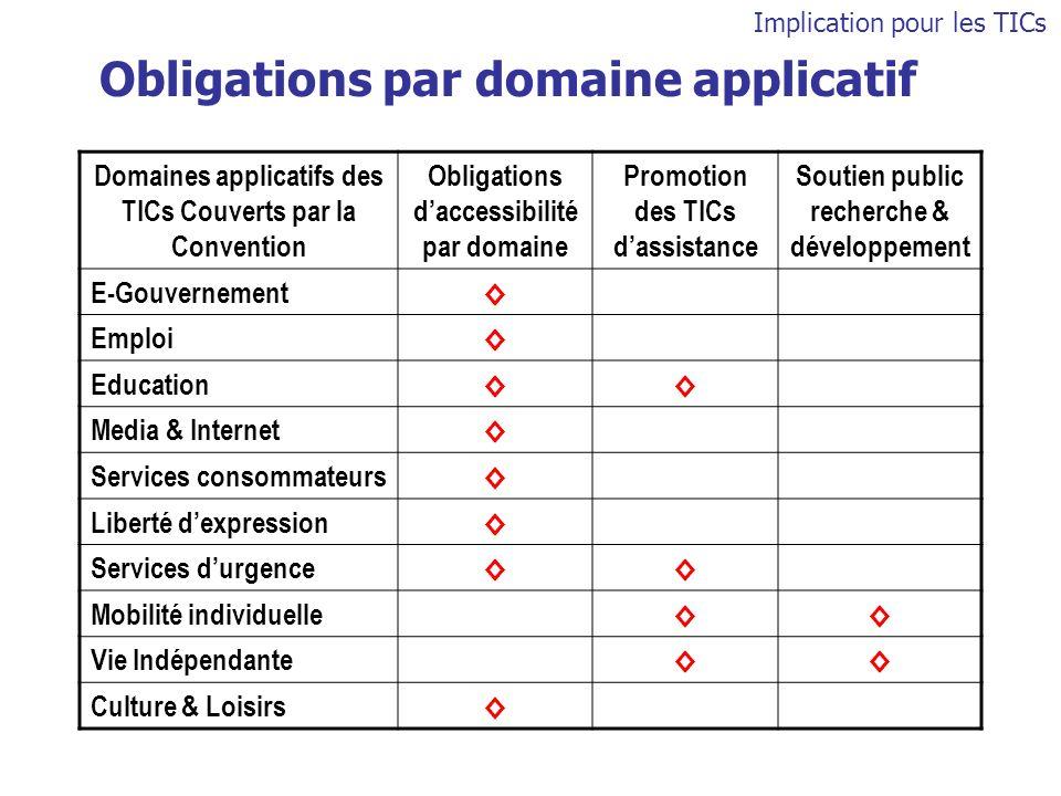 Domaines applicatifs des TICs Couverts par la Convention Obligations daccessibilité par domaine Promotion des TICs dassistance Soutien public recherch