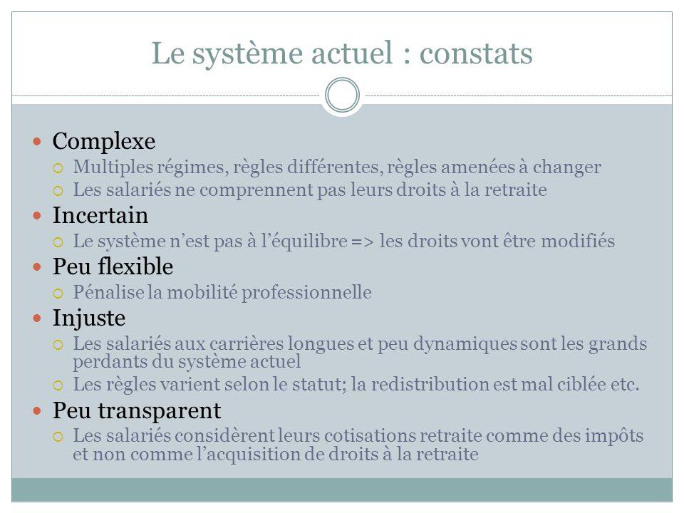 Le système actuel : constats Complexe Multiples régimes, règles différentes, règles amenées à changer Les salariés ne comprennent pas leurs droits à l