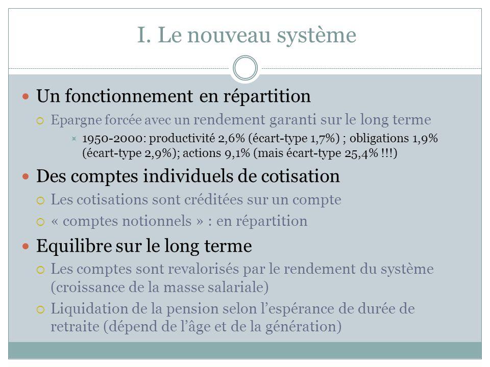 I. Le nouveau système Un fonctionnement en répartition Epargne forcée avec un rendement garanti sur le long terme 1950-2000: productivité 2,6% (écart-