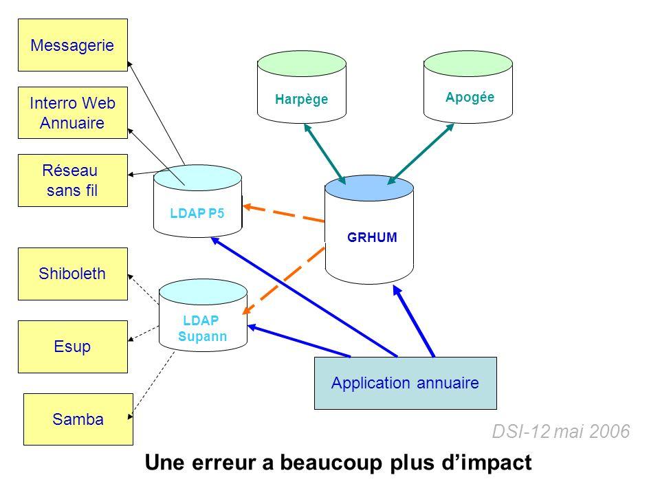 DSI-12 mai 2006 Harpège GRHUM Apogée LDAP P5 LDAP Supann Application annuaire Messagerie Réseau sans fil Shiboleth Esup Interro Web Annuaire Samba Une