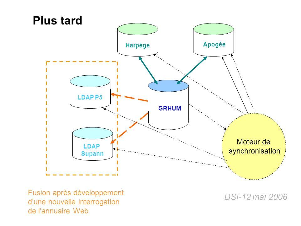 DSI-12 mai 2006 Harpège GRHUM Apogée LDAP P5 LDAP Supann Fusion après développement dune nouvelle interrogation de lannuaire Web Moteur de synchronisa