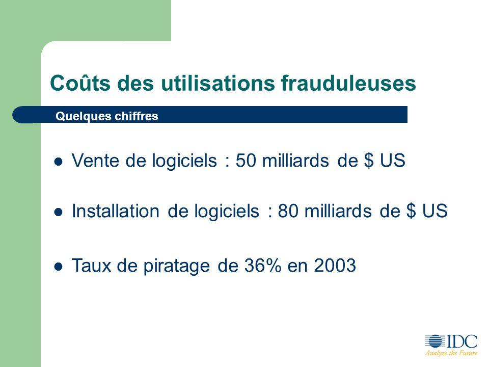 Coûts des utilisations frauduleuses Vente de logiciels : 50 milliards de $ US Installation de logiciels : 80 milliards de $ US Taux de piratage de 36% en 2003 Quelques chiffres