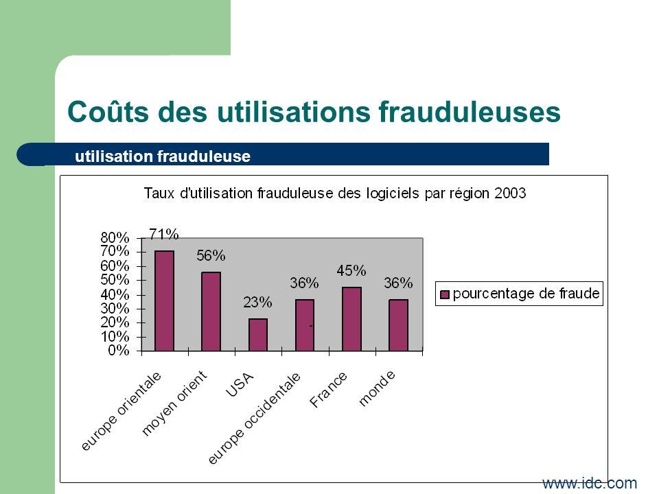 Coûts des utilisations frauduleuses utilisation frauduleuse www.idc.com